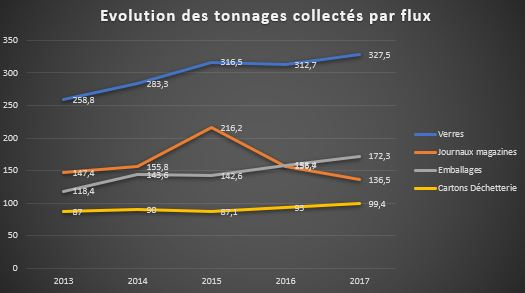 evolution-tonnage