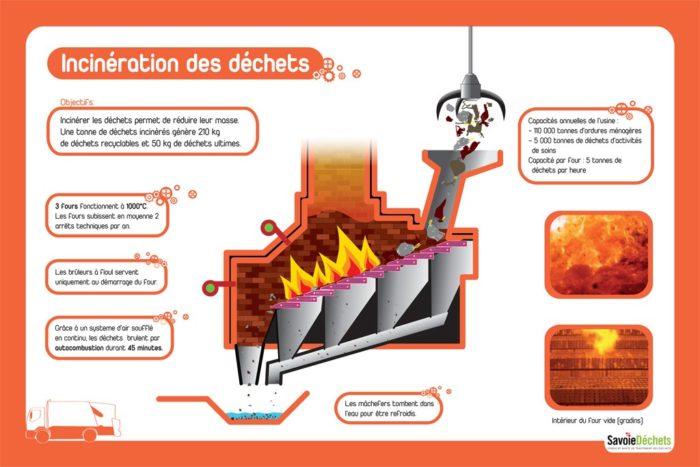 incineration-dechets-process