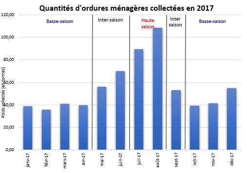 quatite-ordures-2017