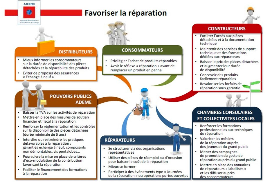 reparation